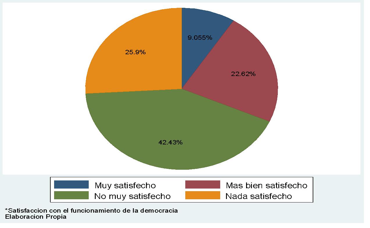 Satisfacción con el funcionamiento de la democracia