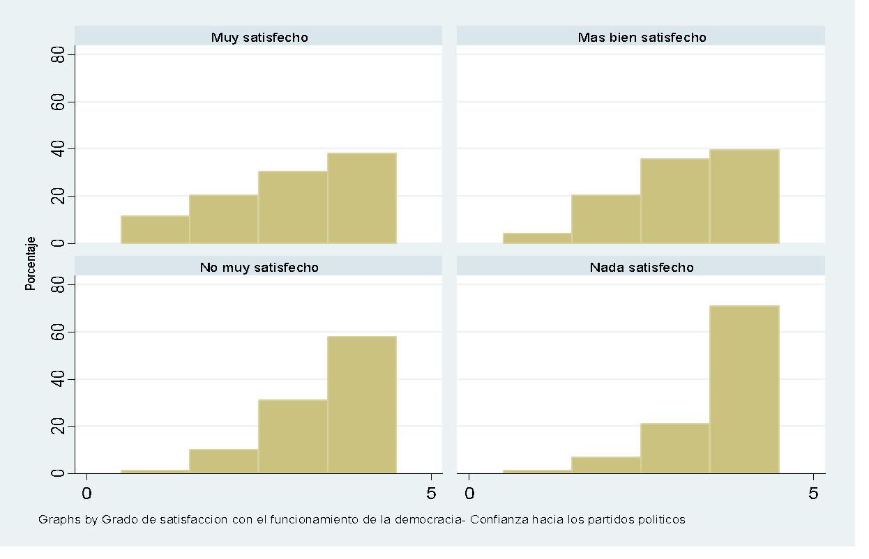 Satisfacción con la democracia- Confianza hacia los partidos políticos